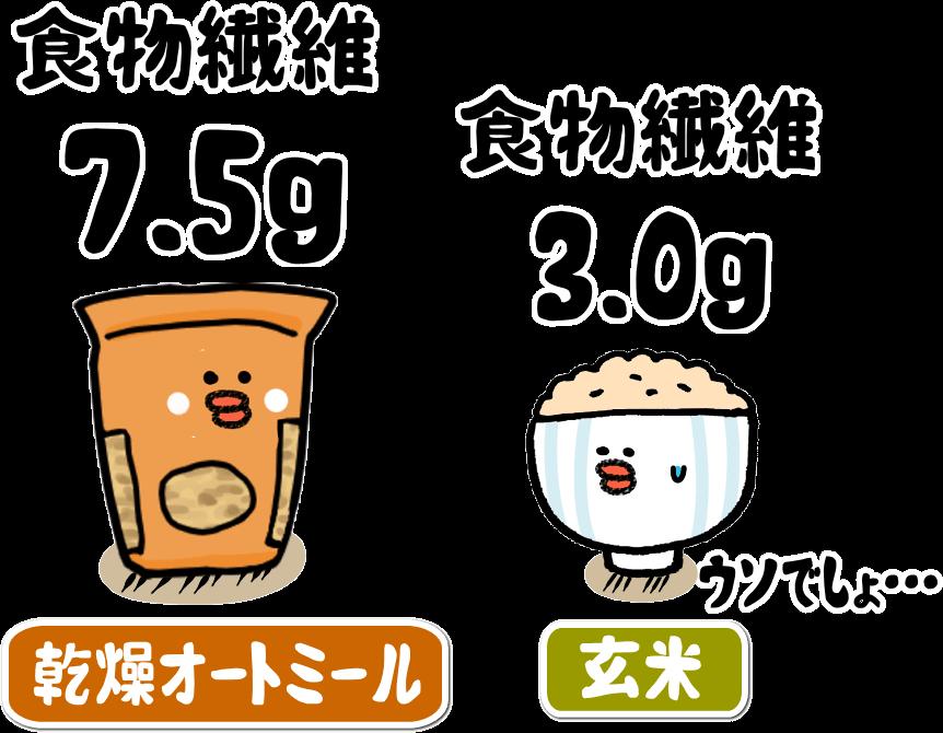 玄米をしのぐ食物繊維