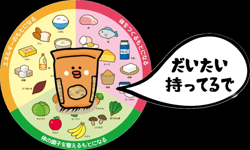 オートミールに含まれる栄養素