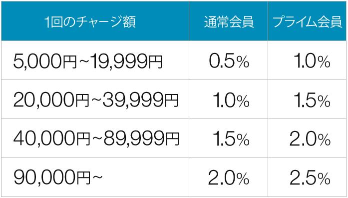 アマゾンギフト券チャージ率