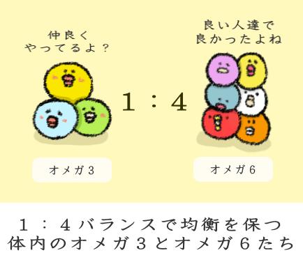 体内におけるオメガ3とオメガ6のバランス
