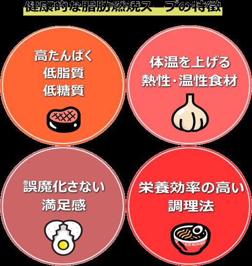 健康的な燃焼スープの特徴