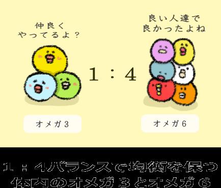 1:4バランスで均衡を保つ 体内のオメガ3とオメガ6