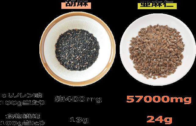 胡麻と亜麻仁の食物繊維とαリノレン酸の比較
