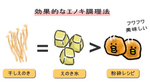 干しエノキ = エノキ氷 > 粉砕 + かさましレシピ
