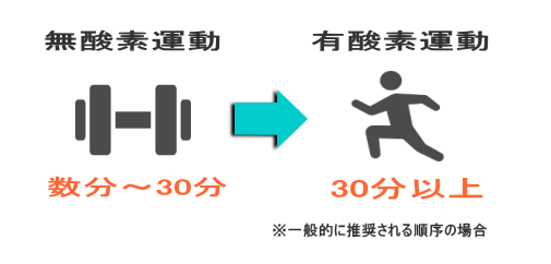 無酸素運動 数分 有酸素運動 20分~30分