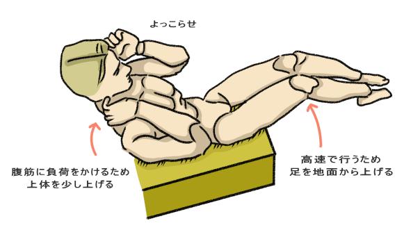 ベット等に腰を乗せて上体を少し起こし、足を宙に浮かべる
