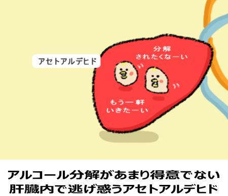 アセトアルデヒドが体内に残っている図
