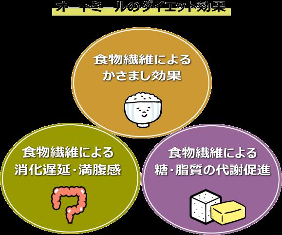オートミールの3つのダイエット効果