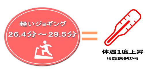 ふくらはぎマッサージとジョギング消費カロリーの比較