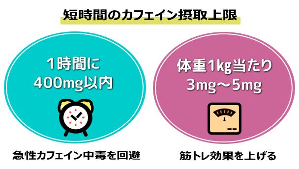 1時間400㎎以内 体重1kg当たり3㎎~5㎎