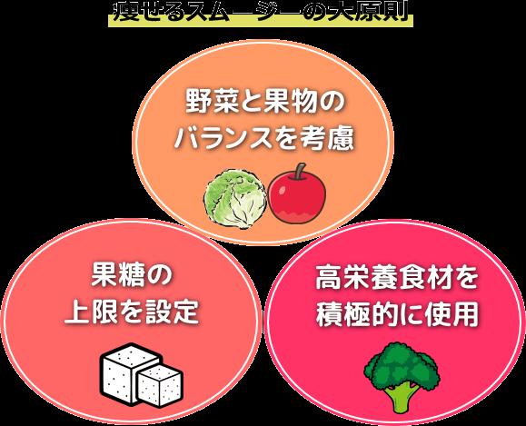 野菜と果物のバランス・果糖の上限量・栄養素の高い食材の使用