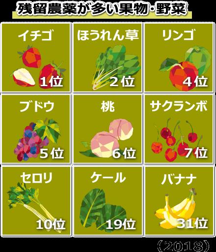 苺1位 ほうれんそう2位 林檎4位 ぶどう5位 桃6位 さくらんぼ7位 セロリ10位 ケール19位 バナナ31位