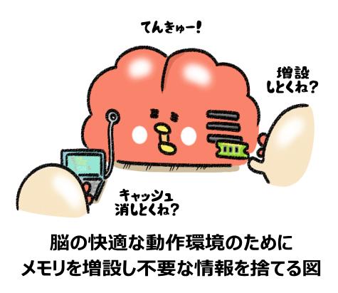 脳の快適な動作環境のために メモリを増設し不要な情報を捨てる図