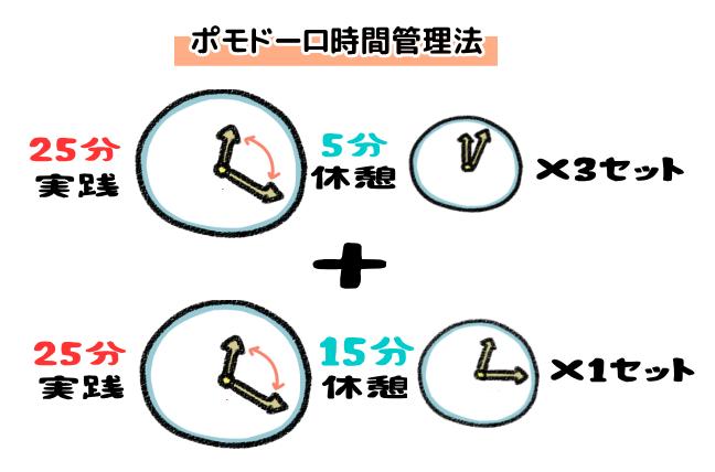 ポモドーロ時間管理法