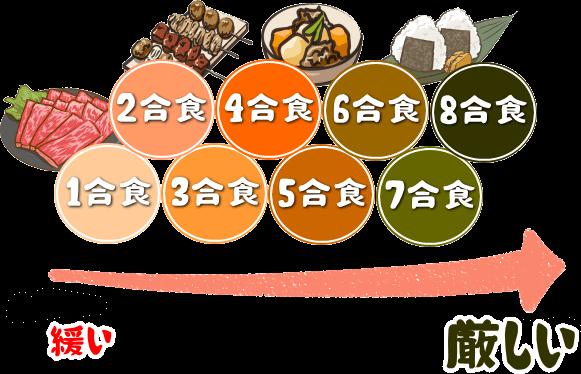 玄米7合食の特徴