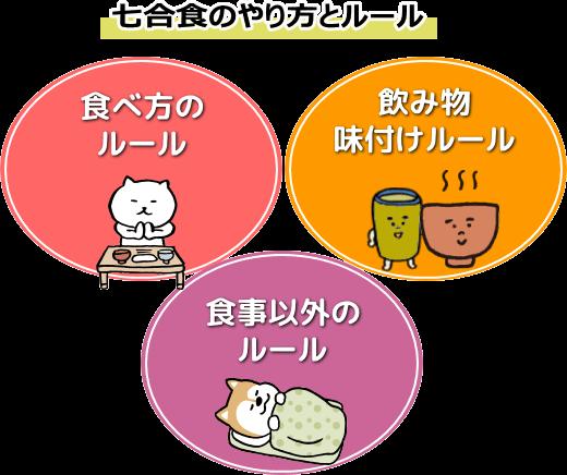 玄米7号食の基本ルール