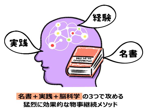 名書+実践+脳科学の3つで攻める 猛烈に効果的な物事継続メソッド