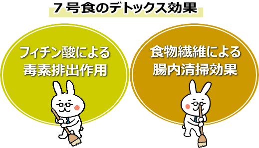 玄米7号食のデトックスを達成する2つの要素