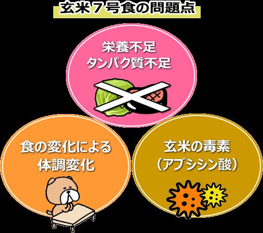 玄米7号食の危険性